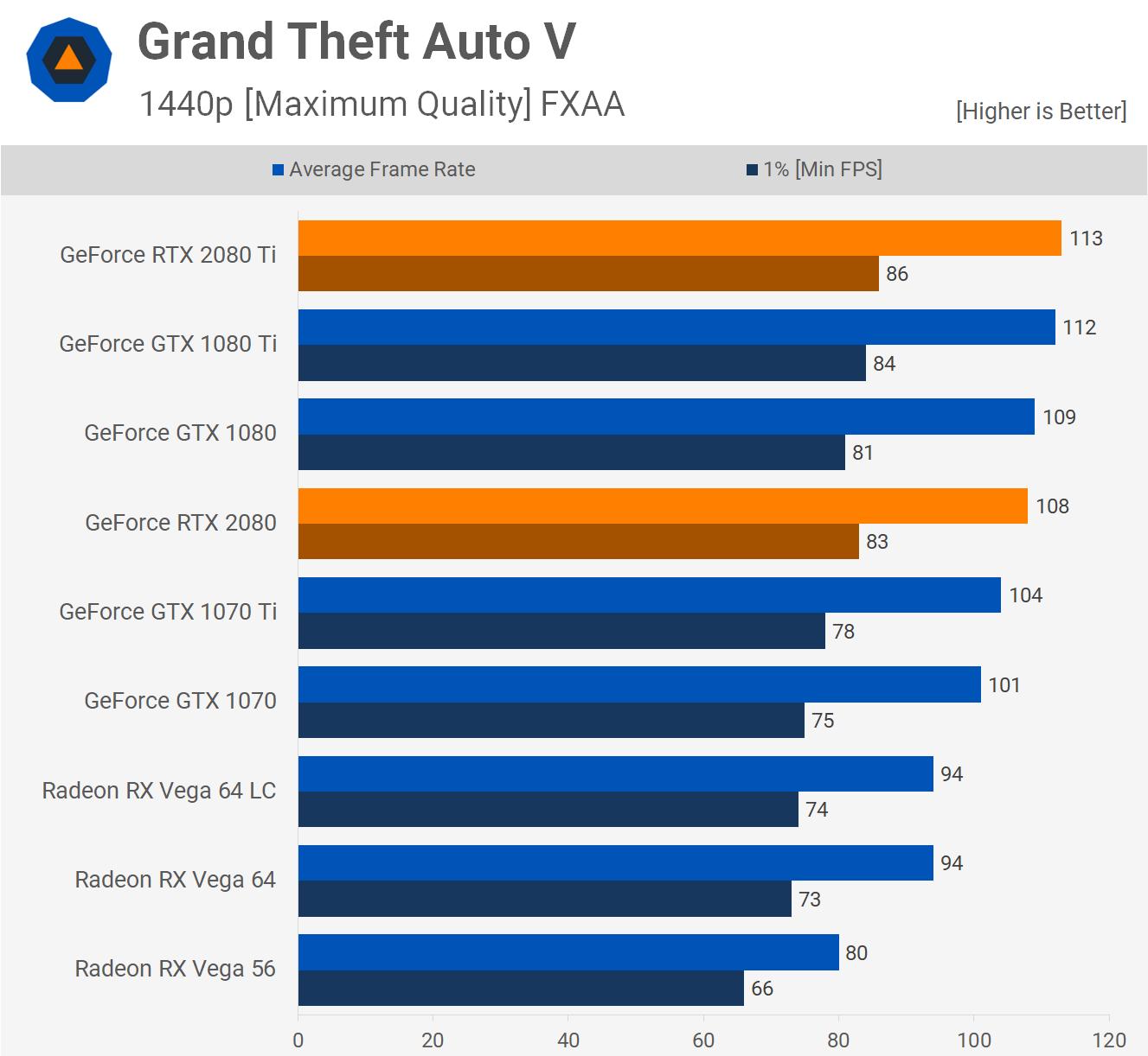 Grand Theft Auto V (GTA5)