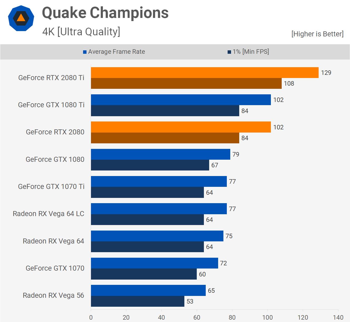 Quake Champions